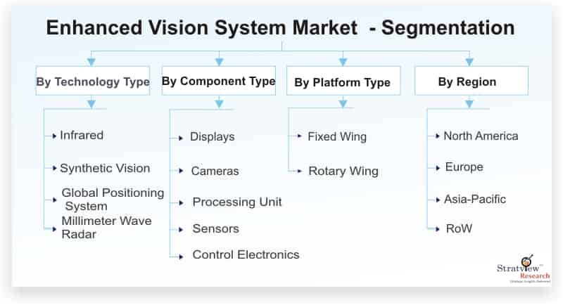 Enhanced-Vision-System-Market-Segmentation