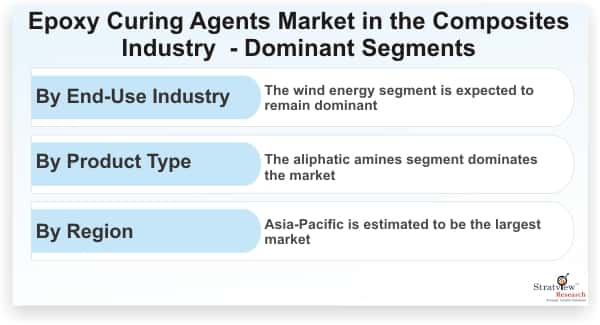Epoxy-Curing-Agents-Market-in-the-Composites-Industry-Dominant-Segments