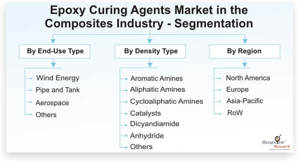 Epoxy-Curing-Agents-Market-in-the-Composites-Industry-Segmentation