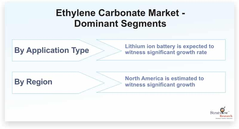 Ethylene-Carbonate-Market-Dominant-Segments