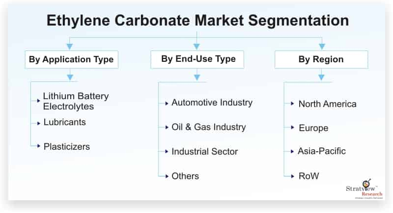 Ethylene-Carbonate-Market-Segmentation