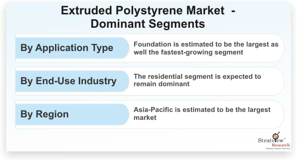 Extruded Polystyrene Market Dominant Segments