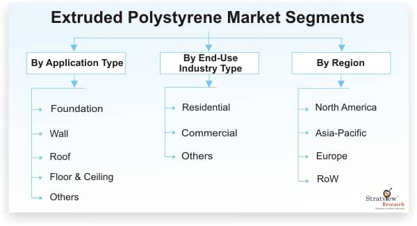 Extruded-Polystyrene-Market-Segmentation