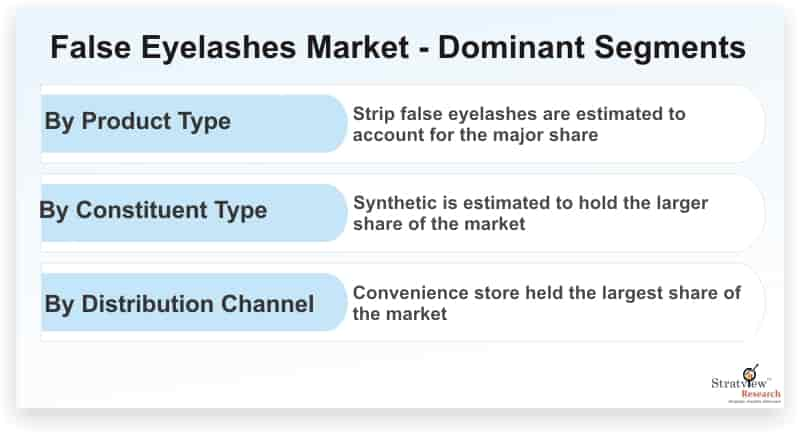False-Eyelashes-Market-Dominant-Segments