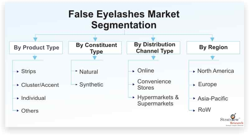 False-Eyelashes-Market-Segmentation