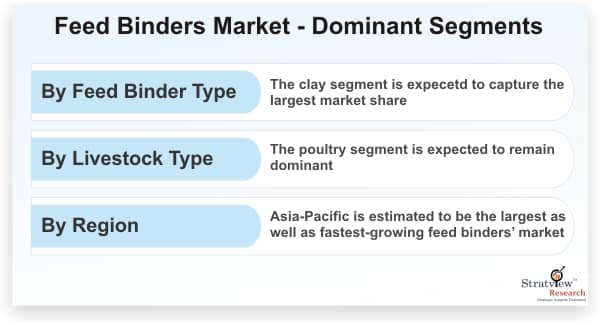 Feed-Binders-Market-Dominant-Segments