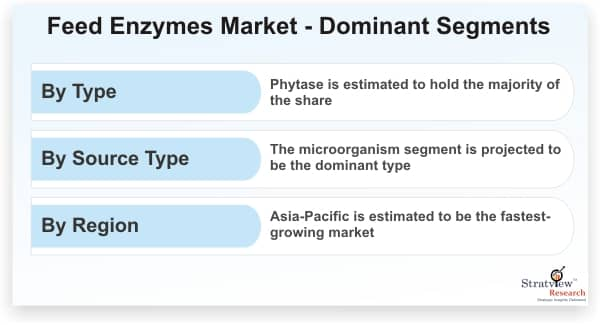 Feed-Enzymes-Market-Dominant-Segments
