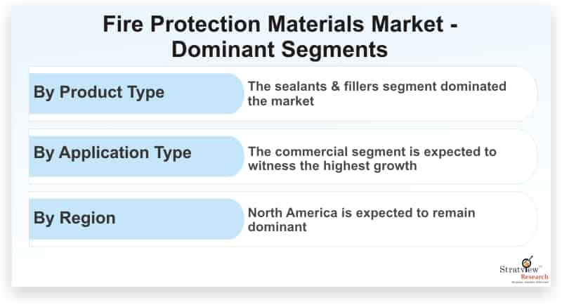 Fire-Protection-Materials-Market-Dominant-Segments