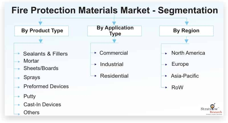 Fire-Protection-Materials-Market-Segmentation