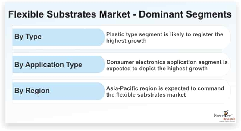 Flexible-Substrates-Market-Dominant-Segments