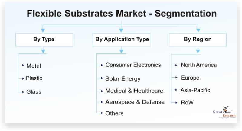 Flexible-Substrates-Market-Segmentation