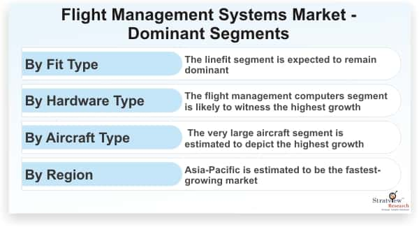 Flight-Management-Systems-Market-Dominant-Segments