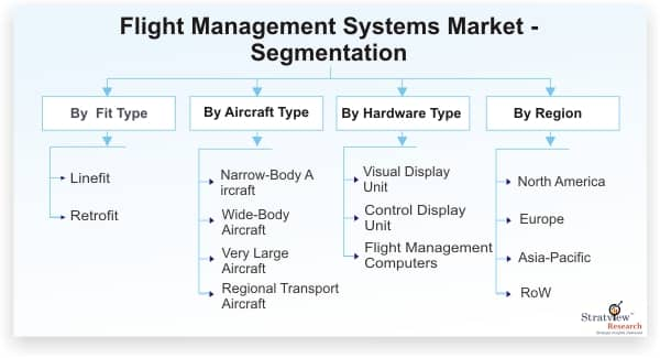 Flight-Management-Systems-Market-Segmentation