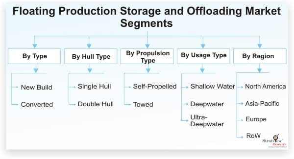 Floating-Production-Storage-and-Offloading-Market-Segments