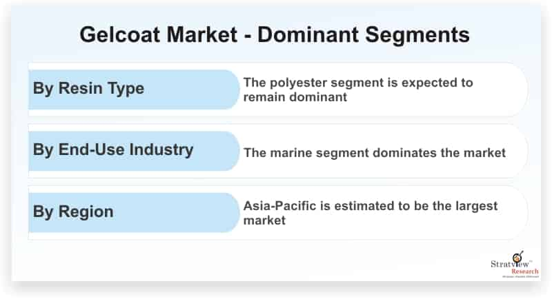 Gelcoat-Market-Dominant-Segments