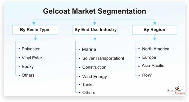 Gelcoat-Market-Segmentation