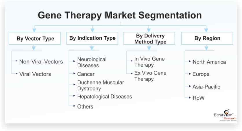 Gene-Therapy-Market-Segmentation