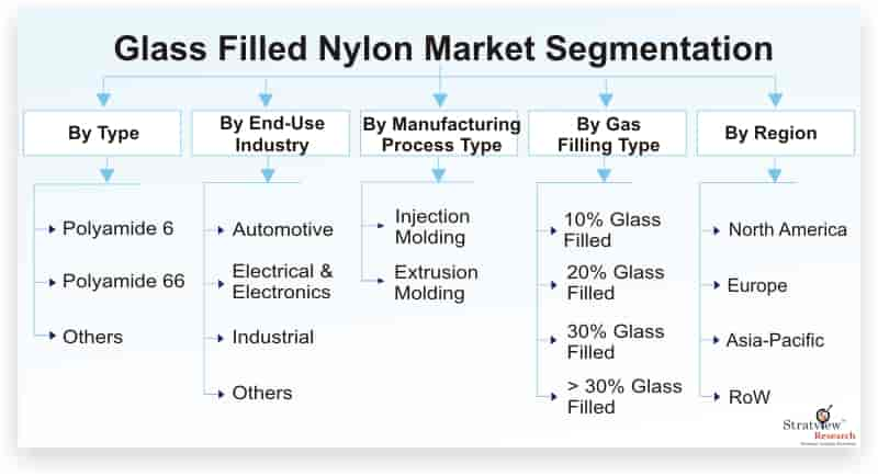 Glass-Filled-Nylon-Market-Segmentation