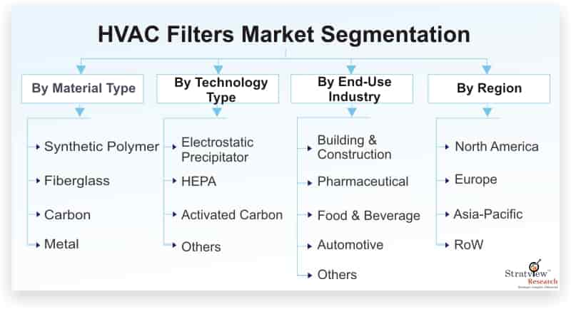 HVAC-Filters-Market-Segmentation