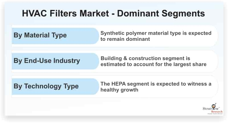 HVAC-Filters-Market-Dominant-Segments