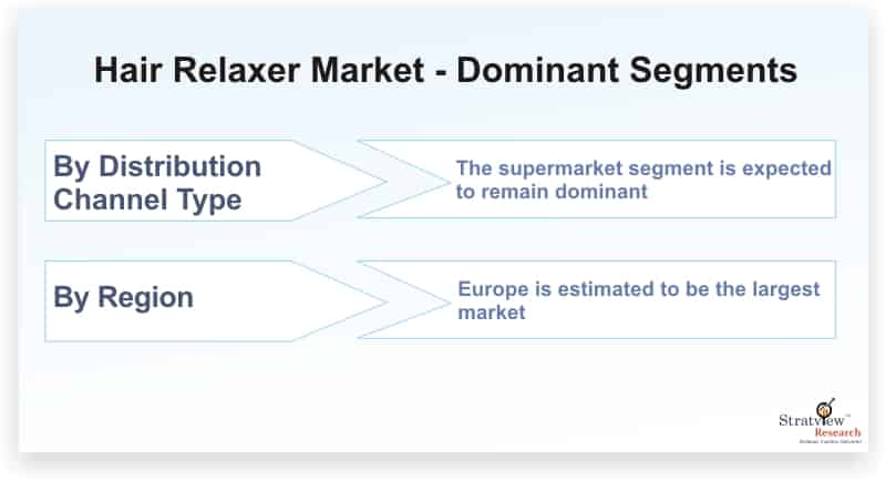 Hair-Relaxer-Market-Dominant-Segments