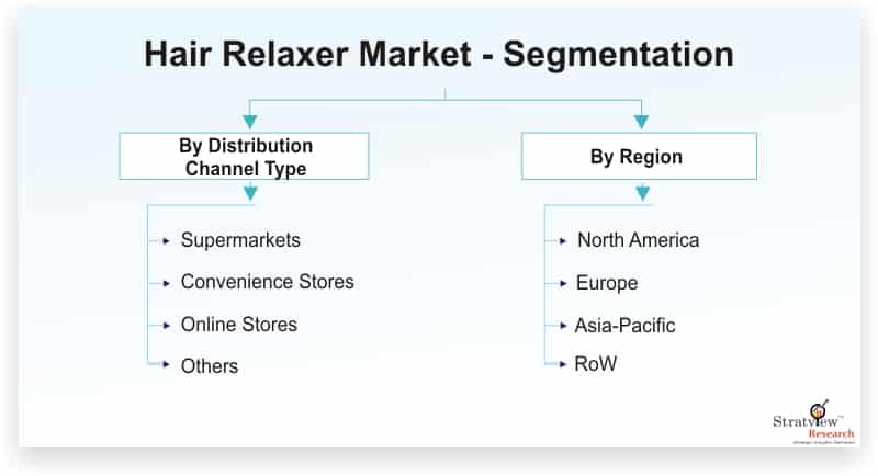 Hair-Relaxer-Market-Segmentation