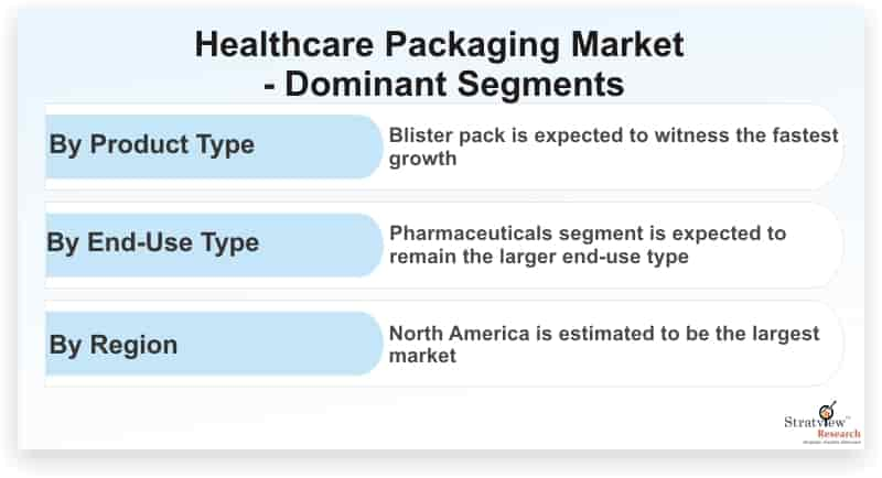 Healthcare-Packaging-Market-Dominant-Segments