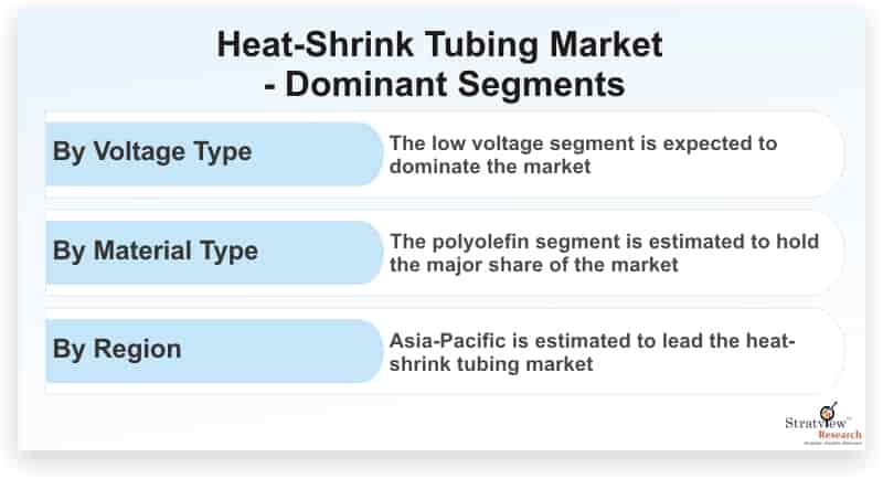 Heat-Shrink-Tubing-Market-Dominant-Segments