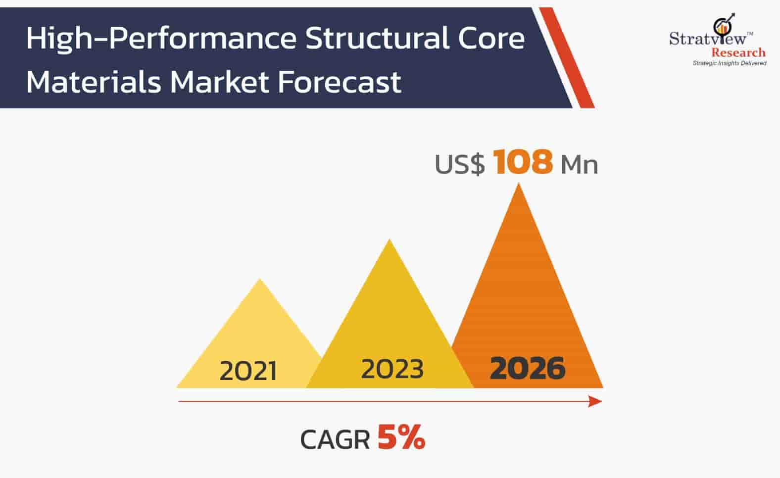 High-Performance-Structural-Core-Materials-Market-Forecast
