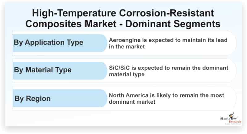 High-Temperature-Corrosion-Resistant-Composites-Market-Dominant-Segments