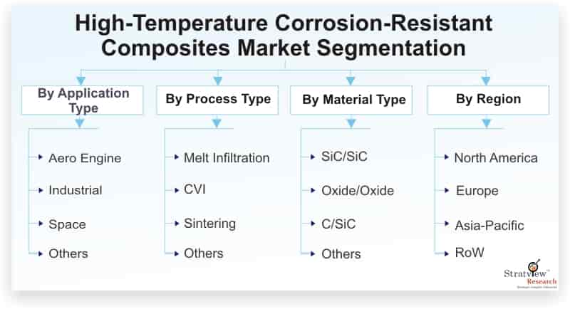 High-Temperature-Corrosion-Resistant-Composites-Market-Segmentation