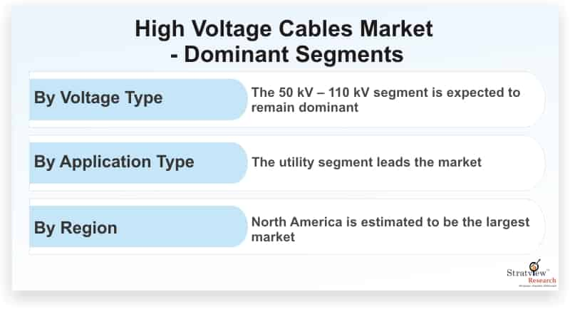 High-Voltage-Cables-Market-Dominant-Segments