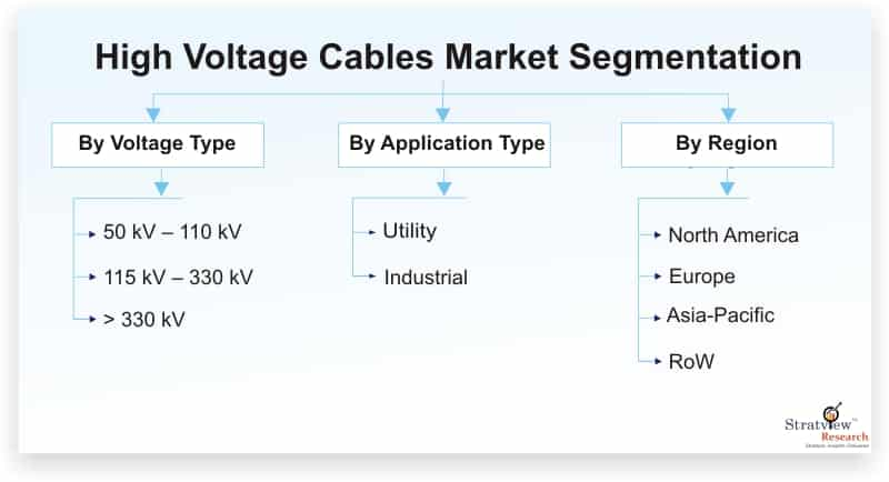 High-Voltage-Cables-Market-Segmentation