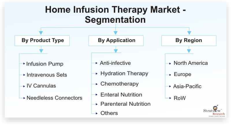 Home-Infusion-Therapy-Market-Segmentation