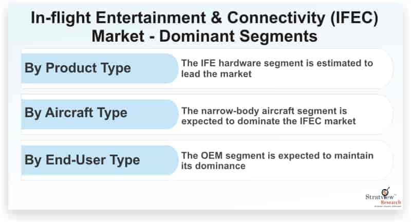 In-flight-Entertainment-&-Connectivity-Market-Dominant-Segments