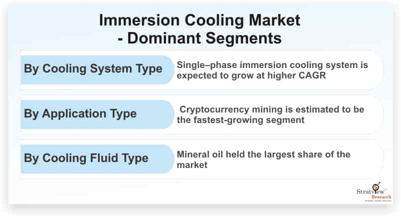 Immersion-Cooling-Market-Dominant-Segments