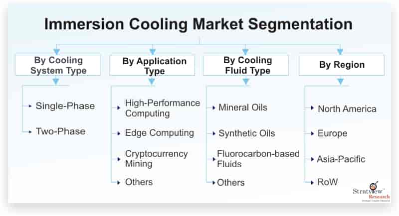 Immersion-Cooling-Market-Segmentation