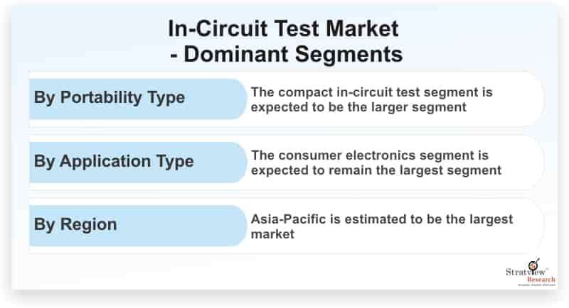 In-Circuit-Test-Market-Dominant-Segments