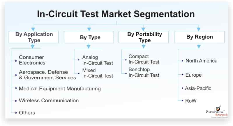 In-Circuit-Test-Market-Segmentation