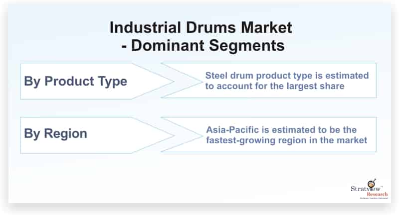 Industrial-Drums-Market-Dominant-Segments