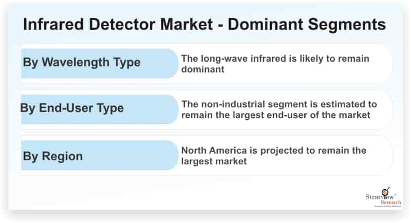 Infrared-Detector-Market-Dominant-Segments