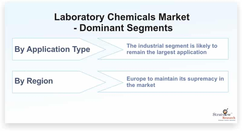 Laboratory-Chemicals-Market-Dominant-Segments