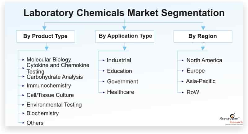 Laboratory-Chemicals-Market-Segmentation