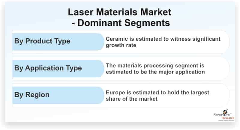Laser-Materials-Market-Dominant-Segments