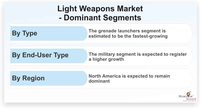 Light-Weapons-Market-Dominant-Segments