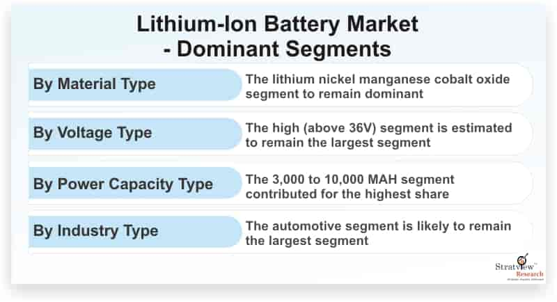 Lithium-Ion-Battery-Market-Dominant-Segments