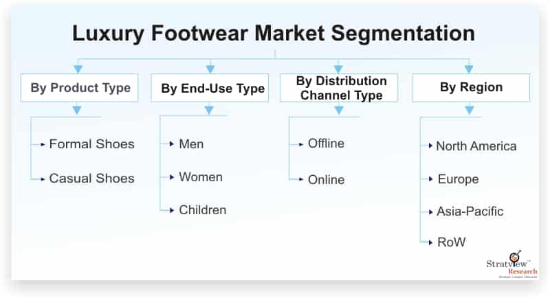 Luxury-Footwear-Market-Segmentation