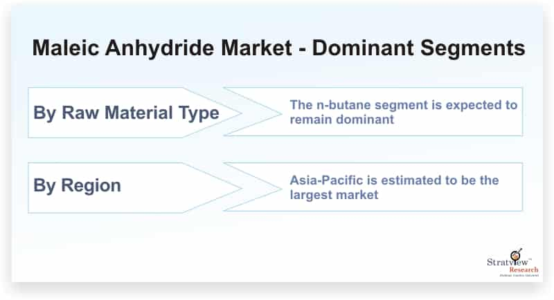 Maleic-Anhydride-Market-Dominant-Segments