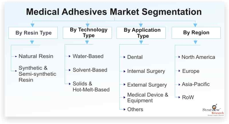 Medical-Adhesives-Market-Segmentation