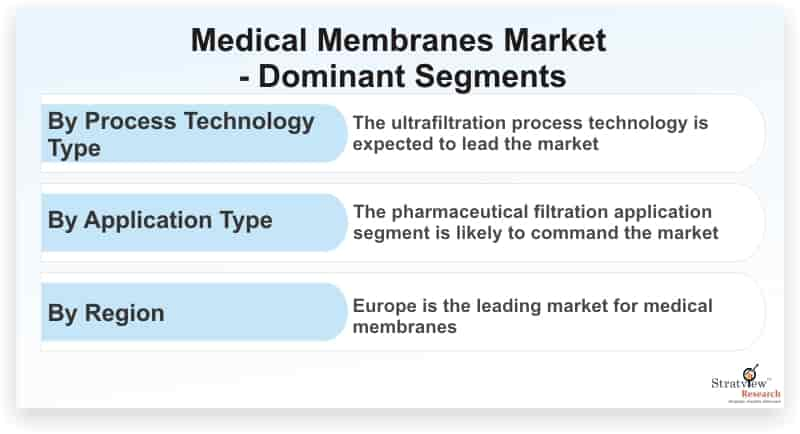 Medical-Membranes-Market-Dominant-Segments